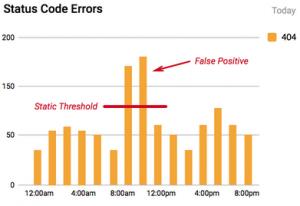 Status Code Errors