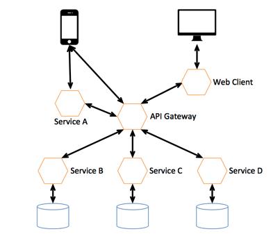 Microservices API Gateway