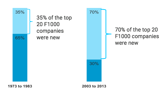 forrester-f1000-turnover-within-past-decade
