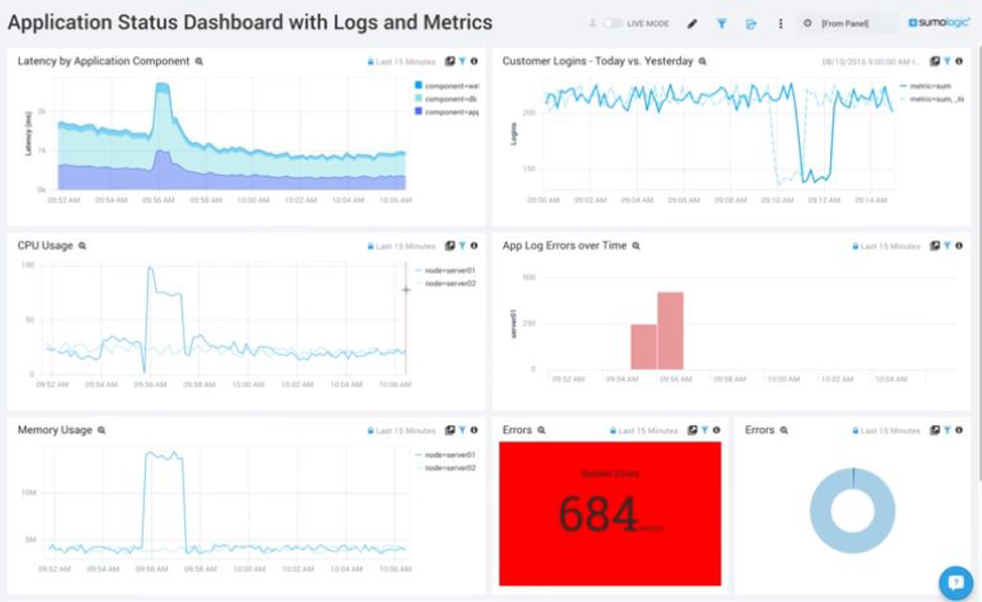 Sumo Logic app status data dashboard