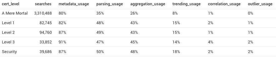 Create more efficient/performant queries